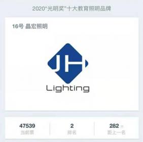 """晶宏照明荣获2020""""光明奖""""中国十大教育照明品牌网上投票第二名!"""