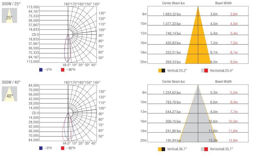 LED高杆灯配光曲线图